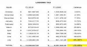 Taxlodging