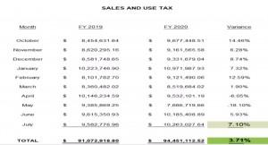 Taxsales