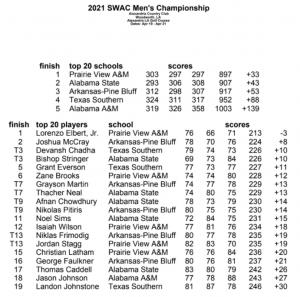 Swac Mens Championship